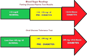 Blood Sugar Test Results Chart Blood Sugar Chart Template And Unique Fasting Levels Who Low South
