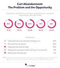 Online Shopping 4 Things To Know About Cart Abandonment
