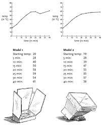 Solar Oven Temperature Chart Nova Online Teachers Classroom Activity Saved By The