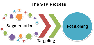 segmentation targeting positioning market strategy marketing segmentation targeting positioning market strategy