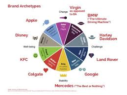 What Is Apple Brand Archetype Google Search Brand