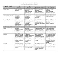 best rhetorical analysis images teaching writing author s claim rubric using rhetorical pr`ecis