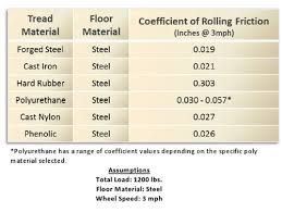 Rolling Resistance Would Apply To Industrial Wheel