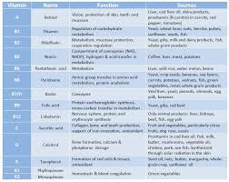 Vitamin Consumption Chart Pin On Micro Nutrients Vitamins And Minerals