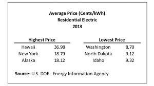 Average Electricity Bill For 2 Bedroom Apartment Impressive Decorating Design
