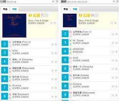 Kkbox Chart 120710 Super Junior Lodges A Record 110th Week In 1st Place
