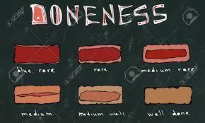 Black Chalk Board Background Slices Of Beef Steak Meat Doneness
