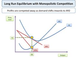 monopolistic competition economics monopolistic competition
