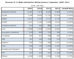 global and automotive wiring harness industry report 2012 线束2012 副本 png