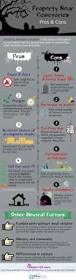 infographic feng shui. [15 Apr] Property Near Cemetery Infographic Feng Shui