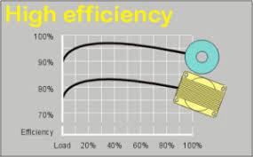 toroidal transformer technology advantages of toroidal chart showing toroidal technology provides higher efficiency than standard transformers