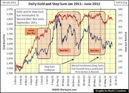 Gold Dow Jones Step Sum Symmetry Gold Eagle