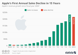 Chart Apples First Annual Sales Decline In 15 Years Statista