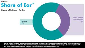"edison reveals new ""share of ear"" metrics at rain summit indy  share of ear indy pandora vs internet radio"
