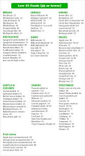 Low Glycemic Index Food Chart List Looking For Free Diet