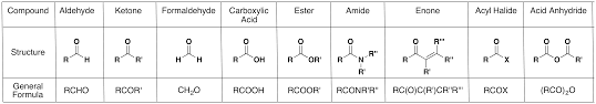 The Carbonyl Group Chemistry Libretexts