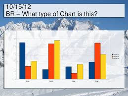 What Type Of Chart Is This 10 15 12 Br What Type Of Chart Is This Ppt Download