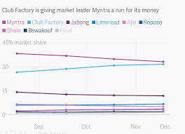 Club Factory Is Giving Indias Myntra Jabong Reliance Hard
