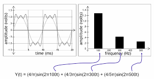 distortion squarewave 3harmonics