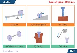 Learnhive ICSE Grade 6 Physics Simple Machines lessons
