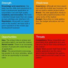 Swot Analysis: Exploring Innovation And Creativity Within Organizations