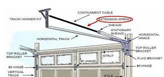 garage doors springsTypes Of Garage Door Springs And Garage Door Openers For Roll Up