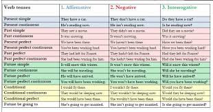 tenses grammar adjectives adverbs and verb tenses isp20152016stage11