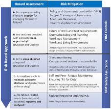 Fatigue Risk Management Chart Ijerph Free Full Text Fatigue Risk Management A