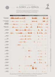 Lord Of The Rings Character Chart 9 Charts To Rule Them All Vox