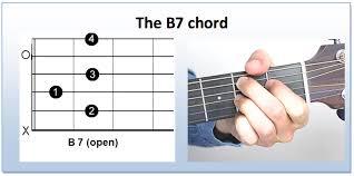 B7 01 How To Play A B7 Guitar Chord Andy Guitar