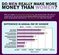Bad Chart Thursday Redditors Prove The Gender Wage Gap Is A
