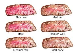 Steak Doneness Chart Guide To Steak Doneness From Rare To Well Done Smoked