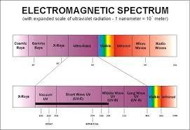 Light Spectrum Wavelength Gardanews Co