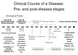 risk factors primer on public health population figure 2 4 disease precursors and clinical courseclinical coursethe characteristic evolution of the signs and symptoms of a disease that is being treated