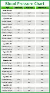 Sugar Level Chart According To Age Normal Blood Sugar Levels Chart By Age Bedowntowndaytona Com