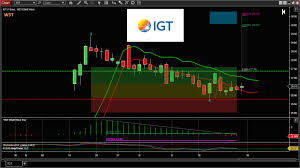 Igt Stocks Trade Idea Of The Week 2nd Jan 2018