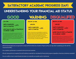 Financial Aid Cypress College