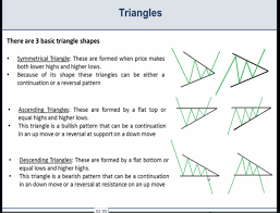 Basic Chart Patterns Wedges Triangles And Pennants
