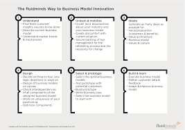 what is a business model tools for business model innovations like business model canvas
