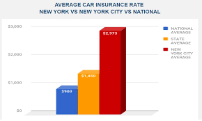 average car insurance in new york city raipurnews