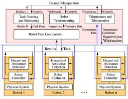 figure   rsa system level block diagram    scientific figure on    rsa system level block diagram