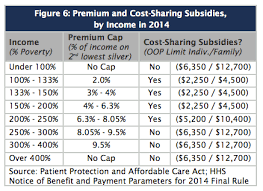 Obamacare Income Guidelines Chart Cost Of Obamacare