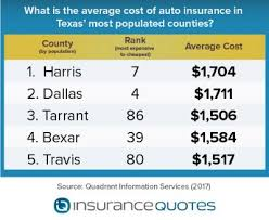 Your age, location, driving history, education and marital status all play a major factor in the price you pay to insure your vehicle. The Cheapest Auto Insurance In Texas Insurancequotes