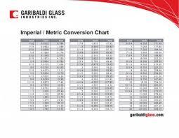 Metric Imperial Conversion Mig Welding Forum