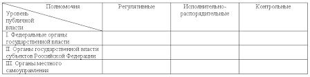 База данных информационно аналитических материалов Государственной  Следует отметить что примененный в ходе анализа принцип группировки полномочий по трем видам регулятивные исполнительно распорядительные контрольные