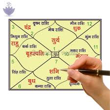 Hindi Kundali Chart Handwritten Kundali In Hindi