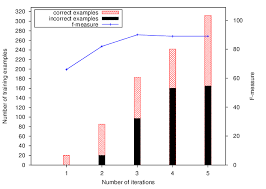 Impact Of Training Examples With Frequency Based Strategy Download