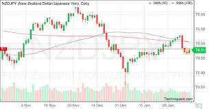 Techniquant New Zealand Dollar Japanese Yen Nzdjpy