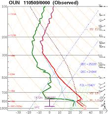Skew T Chart Green Sky Chaser Meteorology 101 Atmospheric Sounding Charts
