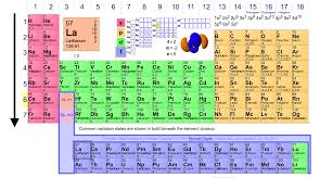 Ionization Energy Chart Ionization Energy Kozen Jasonkellyphoto Co